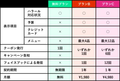Halal Gourmet Japan Plan