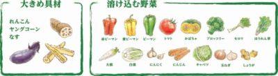 野菜リスト